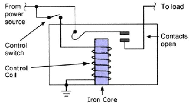How does a Relay Work Types of Relays